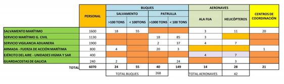 La maraña de organismos y competencias (Fuente: Fuerzanaval)